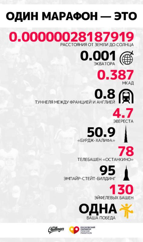 Всё, что нужно знать перед Московским марафоном. Изображение номер 3